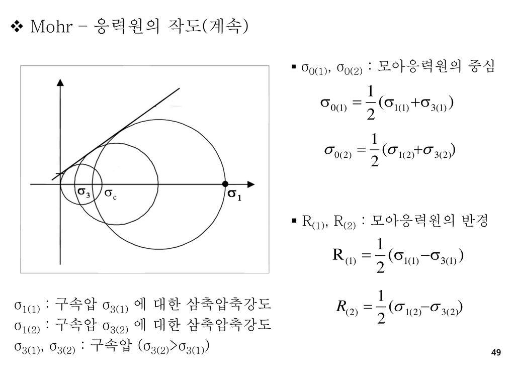 Mohr – 응력원의 작도(계속) R(1), R(2) : 모아응력원의 반경