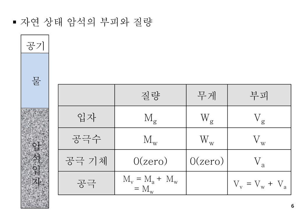 자연 상태 암석의 부피와 질량 공기 물 질량 무게 부피 입자 Mg Wg Vg 공극수 Mw Ww Vw 공극 기체 0(zero)