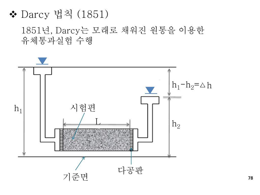 Darcy 법칙 (1851) 1851년, Darcy는 모래로 채워진 원통을 이용한 유체통과실험 수행 h1-h2= ᅀh h1