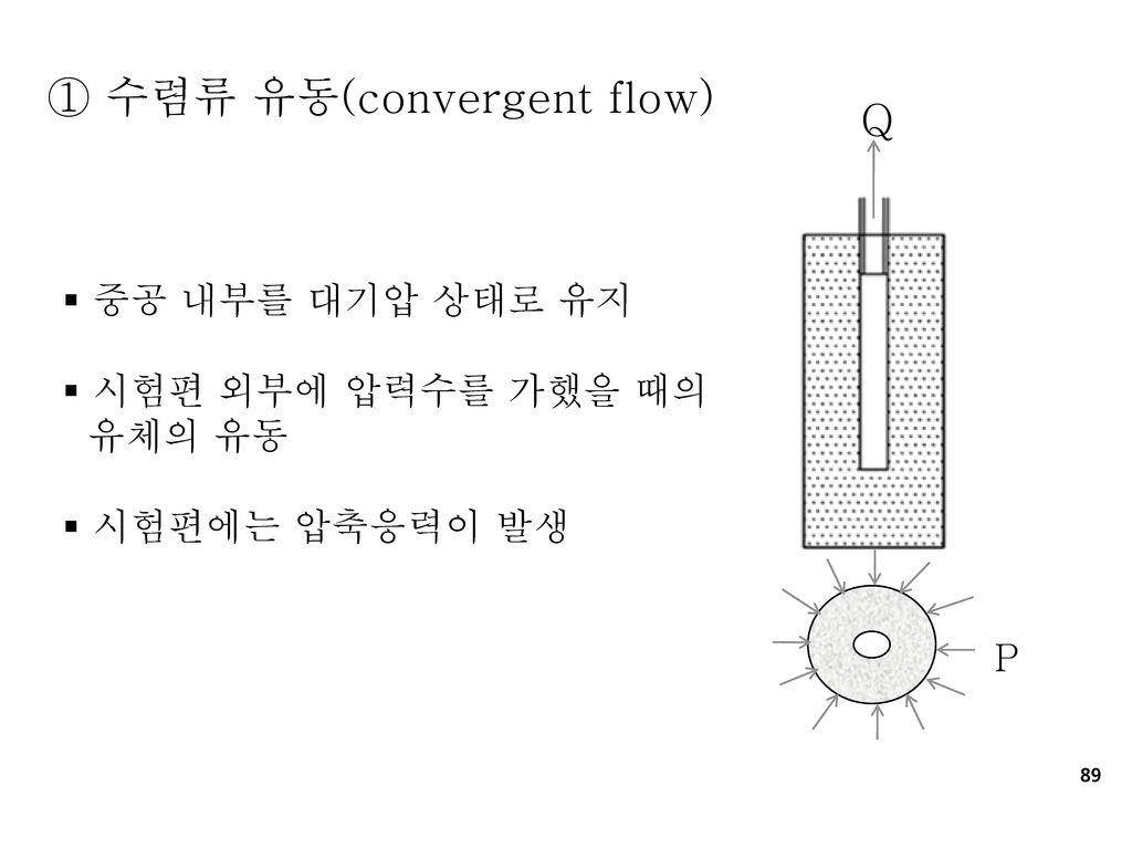 ① 수렴류 유동(convergent flow) Q