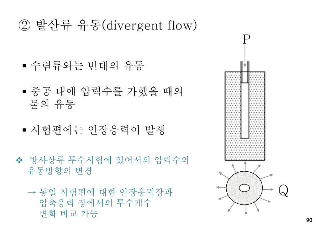 Q ② 발산류 유동(divergent flow) P 수렴류와는 반대의 유동 중공 내에 압력수를 가했을 때의 물의 유동