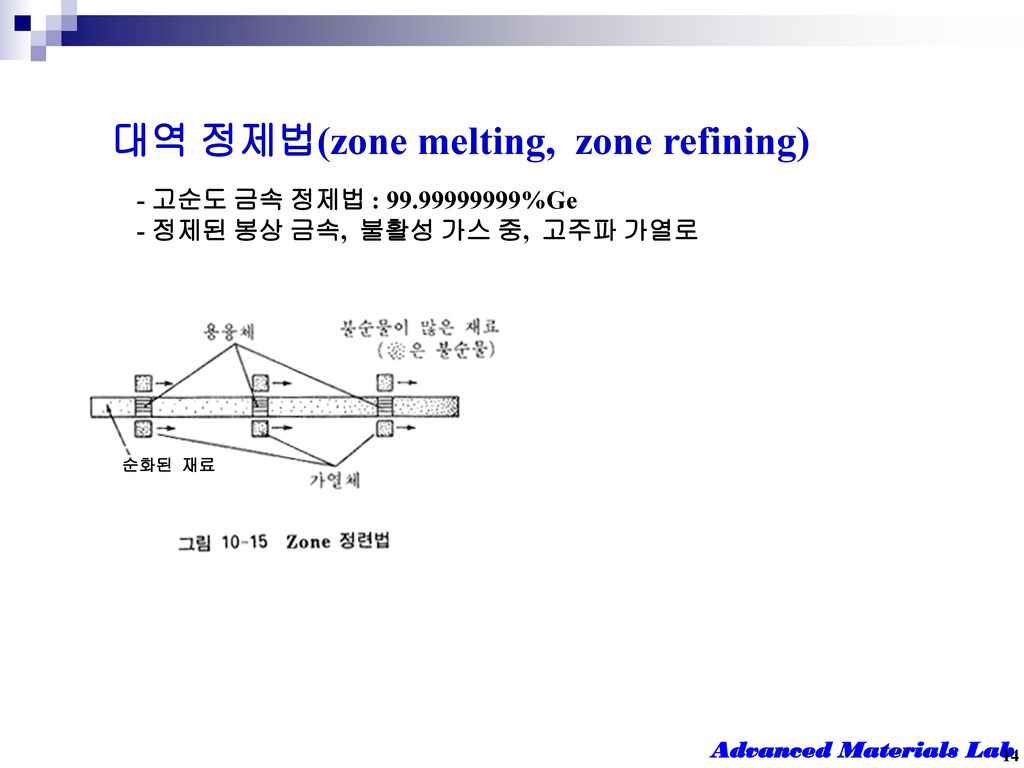 대역 정제법(zone melting, zone refining)