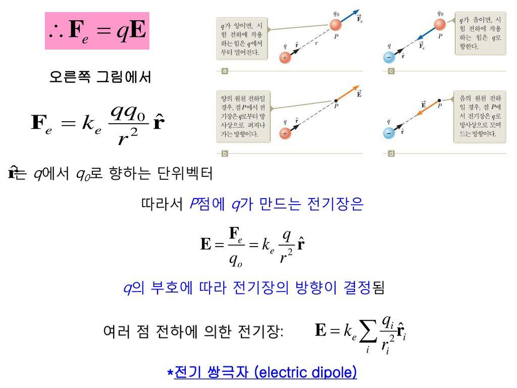 오른쪽 그림에서 는 q에서 q0로 향하는 단위벡터. 따라서 P점에 q가 만드는 전기장은.