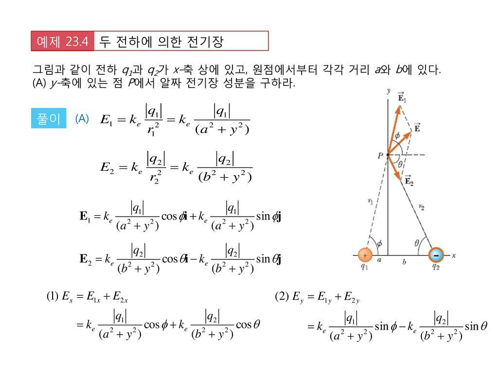 두 전하에 의한 전기장 예제 23.4. 그림과 같이 전하 q1과 q2가 x-축 상에 있고, 원점에서부터 각각 거리 a와 b에 있다. (A) y-축에 있는 점 P에서 알짜 전기장 성분을 구하라.