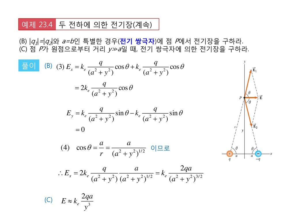 두 전하에 의한 전기장(계속) 예제 23.4. (B)  q1 = q2 와 a=b인 특별한 경우(전기 쌍극자)에 점 P에서 전기장을 구하라. (C) 점 P가 원점으로부터 거리 y≫a일 때, 전기 쌍극자에 의한 전기장을 구하라.