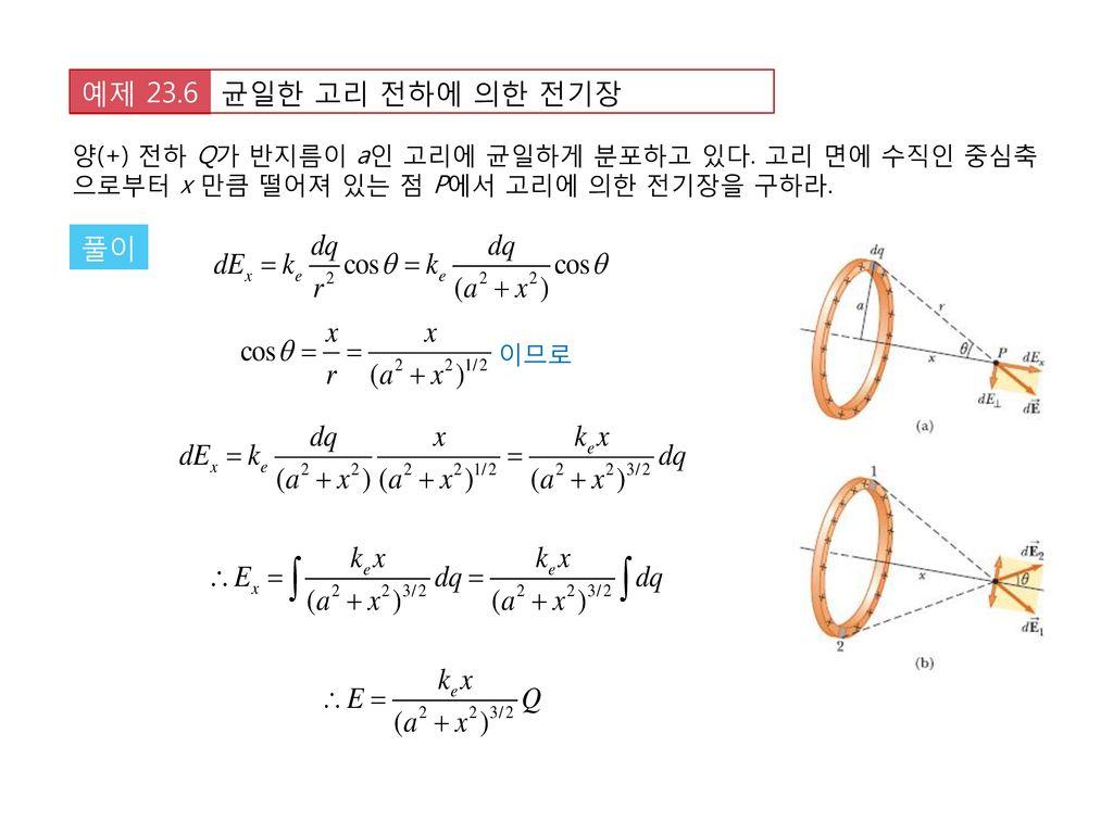 균일한 고리 전하에 의한 전기장 예제 23.6. 양(+) 전하 Q가 반지름이 a인 고리에 균일하게 분포하고 있다. 고리 면에 수직인 중심축으로부터 x 만큼 떨어져 있는 점 P에서 고리에 의한 전기장을 구하라.