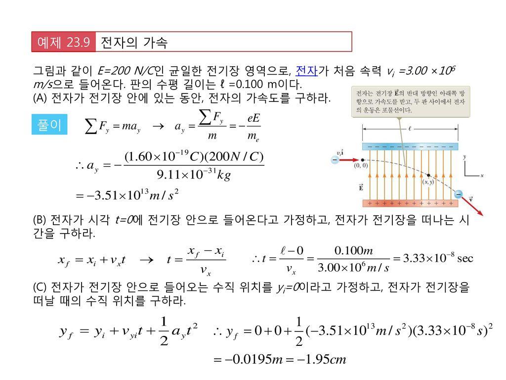 전자의 가속 예제 23.9. 그림과 같이 E=200 N/C인 균일한 전기장 영역으로, 전자가 처음 속력 vi =3.00 ×106 m/s으로 들어온다. 판의 수평 길이는 ℓ =0.100 m이다.