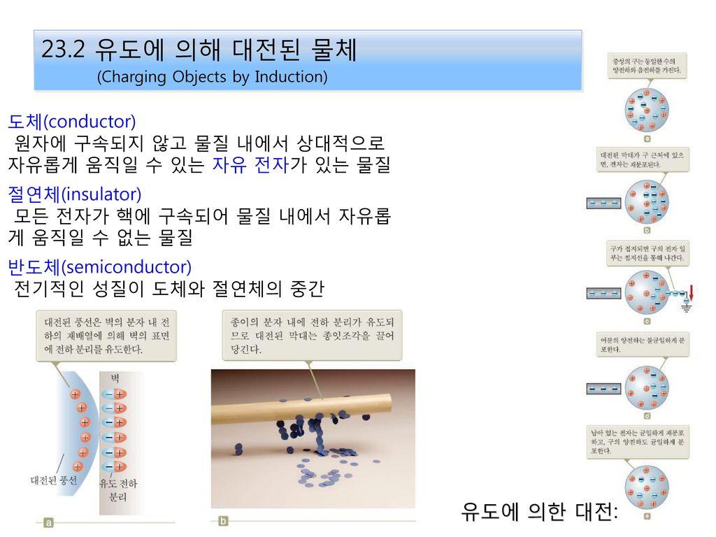 23.2 유도에 의해 대전된 물체 (Charging Objects by Induction) 유도에 의한 대전: