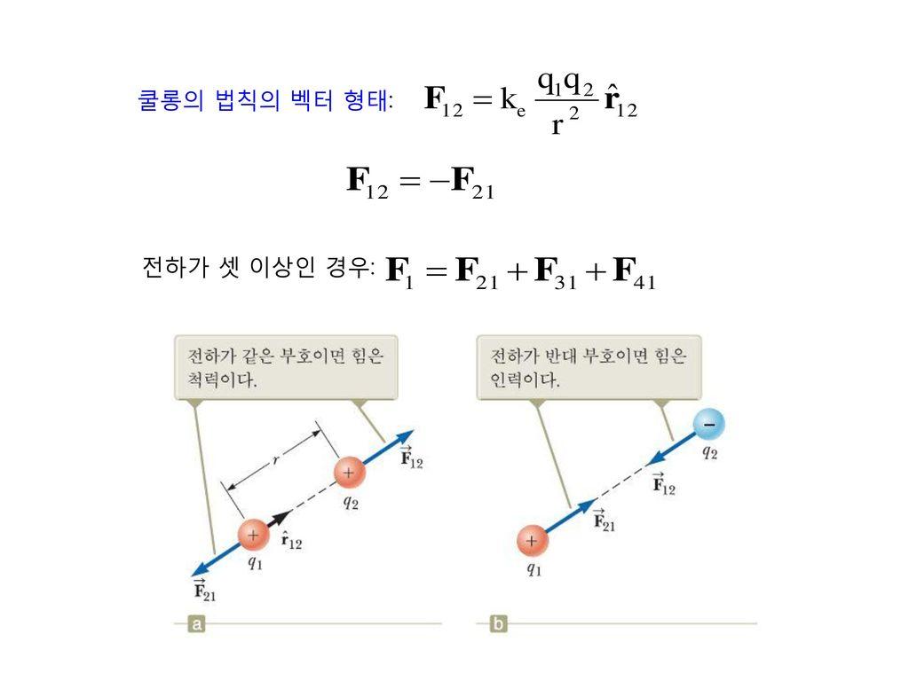 쿨롱의 법칙의 벡터 형태: 전하가 셋 이상인 경우: