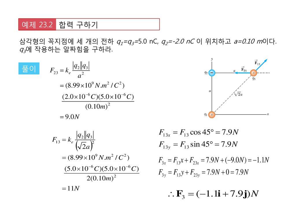 합력 구하기 예제 23.2 삼각형의 꼭지점에 세 개의 전하 q1=q3=5.0 nC, q2=-2.0 nC 이 위치하고 a=0.10 m이다. q3에 작용하는 알짜힘을 구하라. 풀이