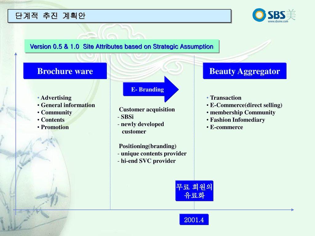 E Commerce Fashion And Beauty: To Be No I Beauty Company Integrate Marketing