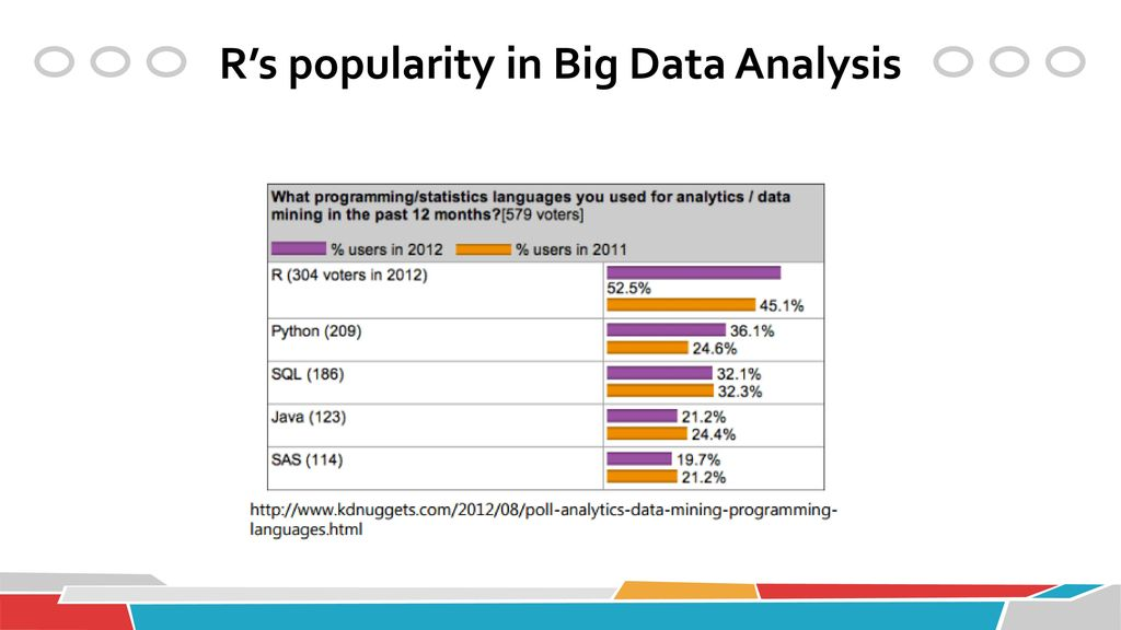 R's popularity in Big Data Analysis
