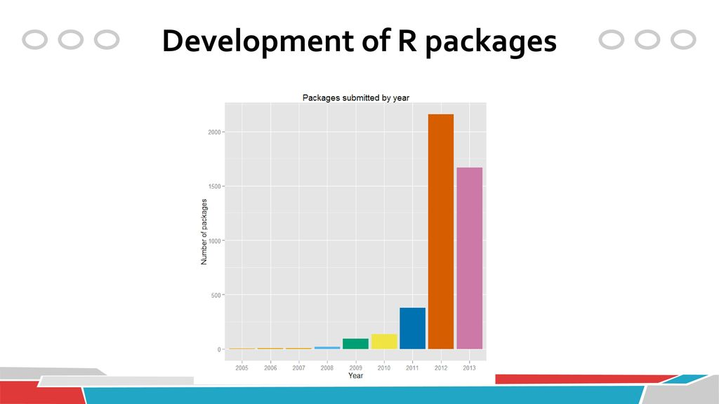 Development of R packages