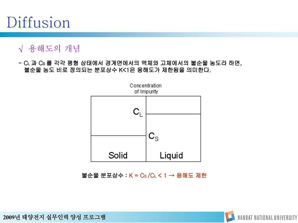불순물 분포상수 : K = CS /CL < 1 → 용해도 제한
