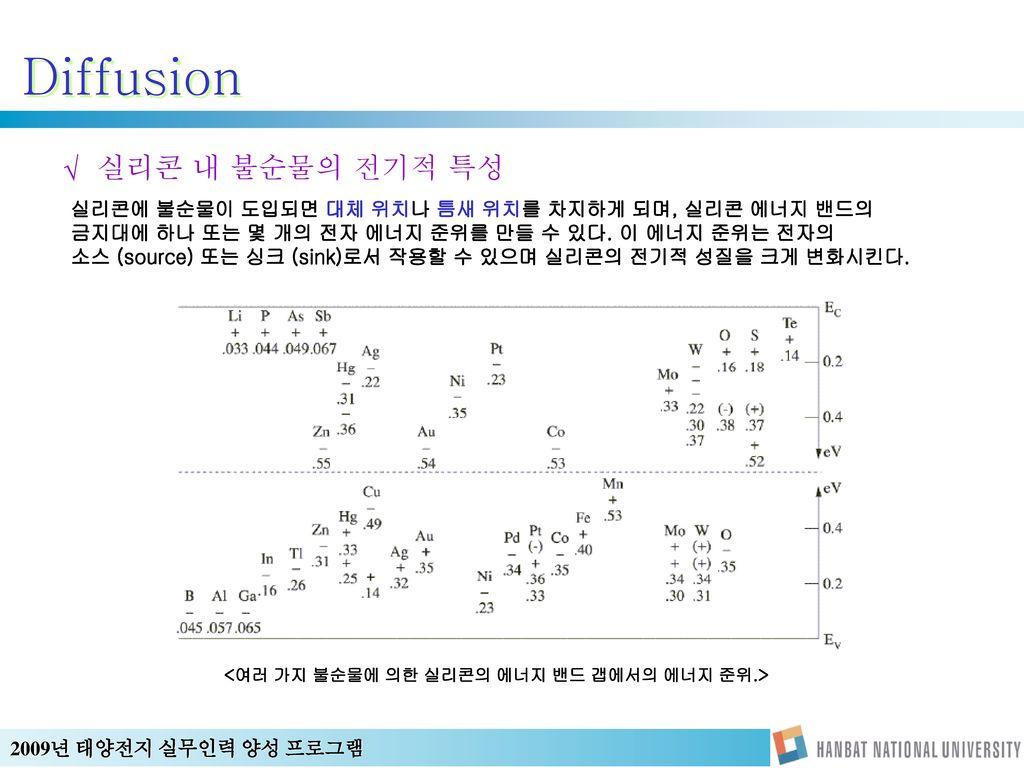 Diffusion 실리콘 내 불순물의 전기적 특성