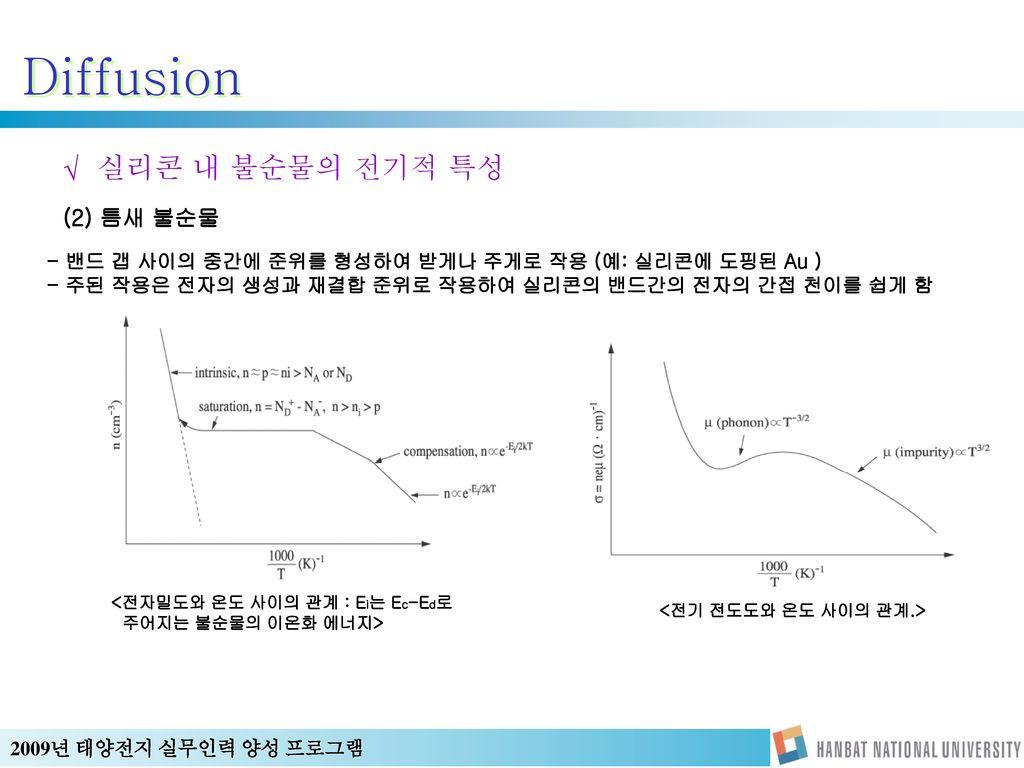 <전기 전도도와 온도 사이의 관계.>