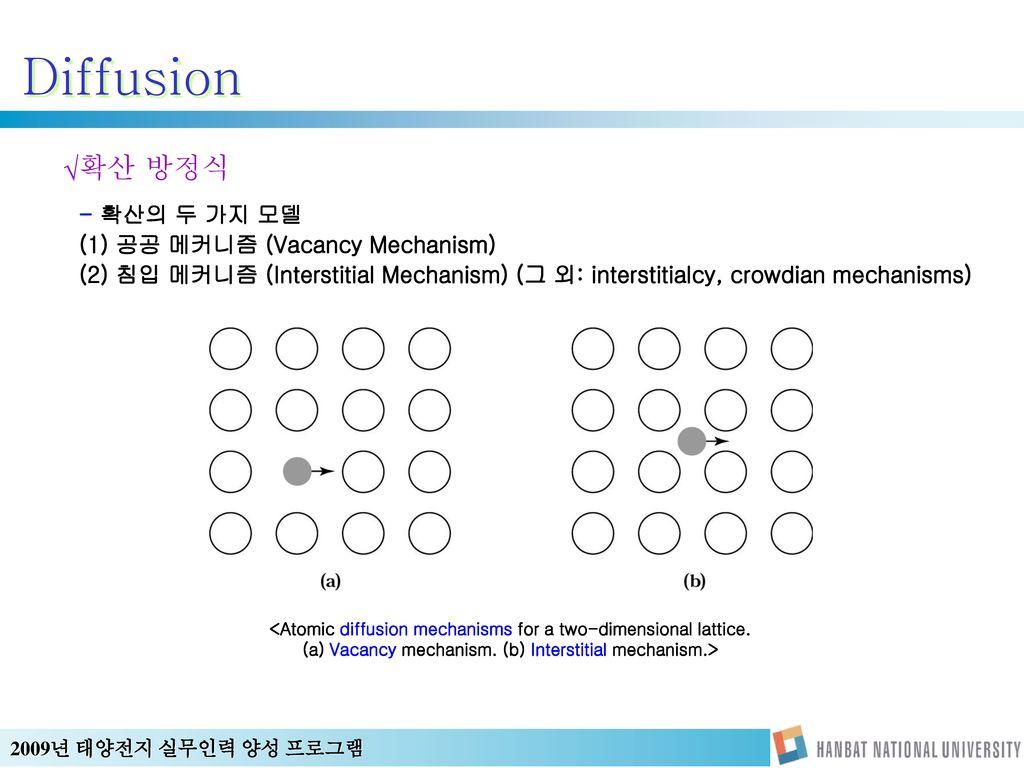 Diffusion 확산 방정식 - 확산의 두 가지 모델 (1) 공공 메커니즘 (Vacancy Mechanism)