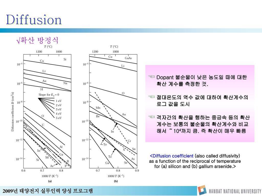 Diffusion 확산 방정식 Dopant 불순물이 낮은 농도일 때에 대한 확산 계수를 측정한 것.