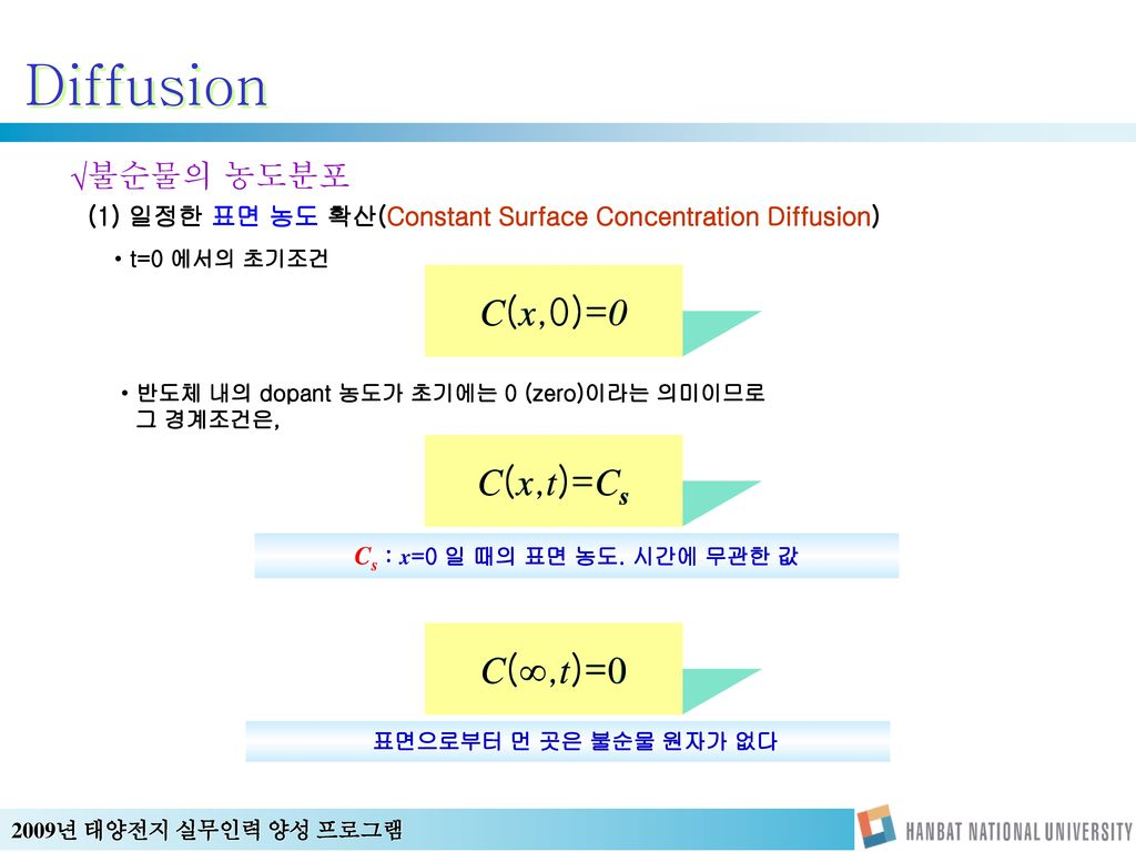 Diffusion C(x,0)=0 C(x,t)=Cs C(∞,t)=0 불순물의 농도분포