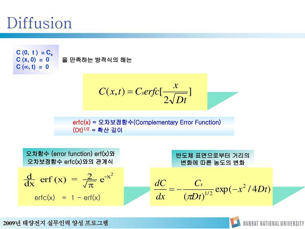 오차함수 (error function) erf(x)와