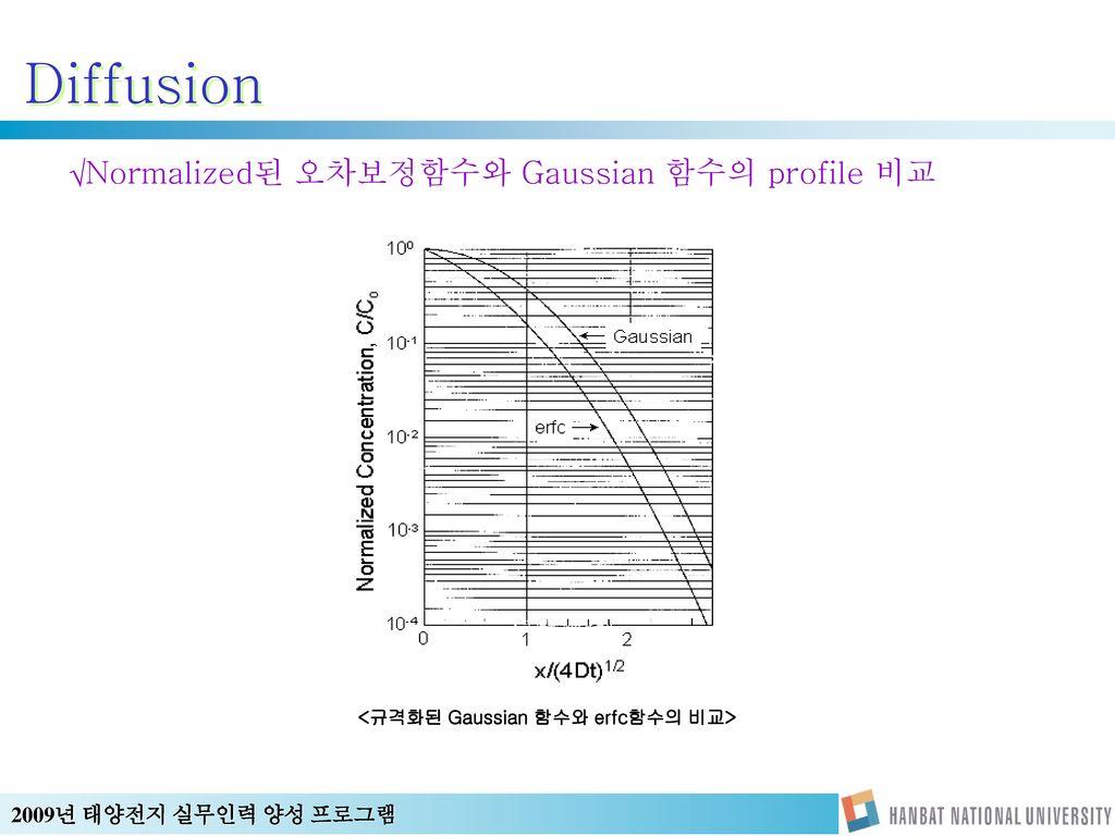 <규격화된 Gaussian 함수와 erfc함수의 비교>