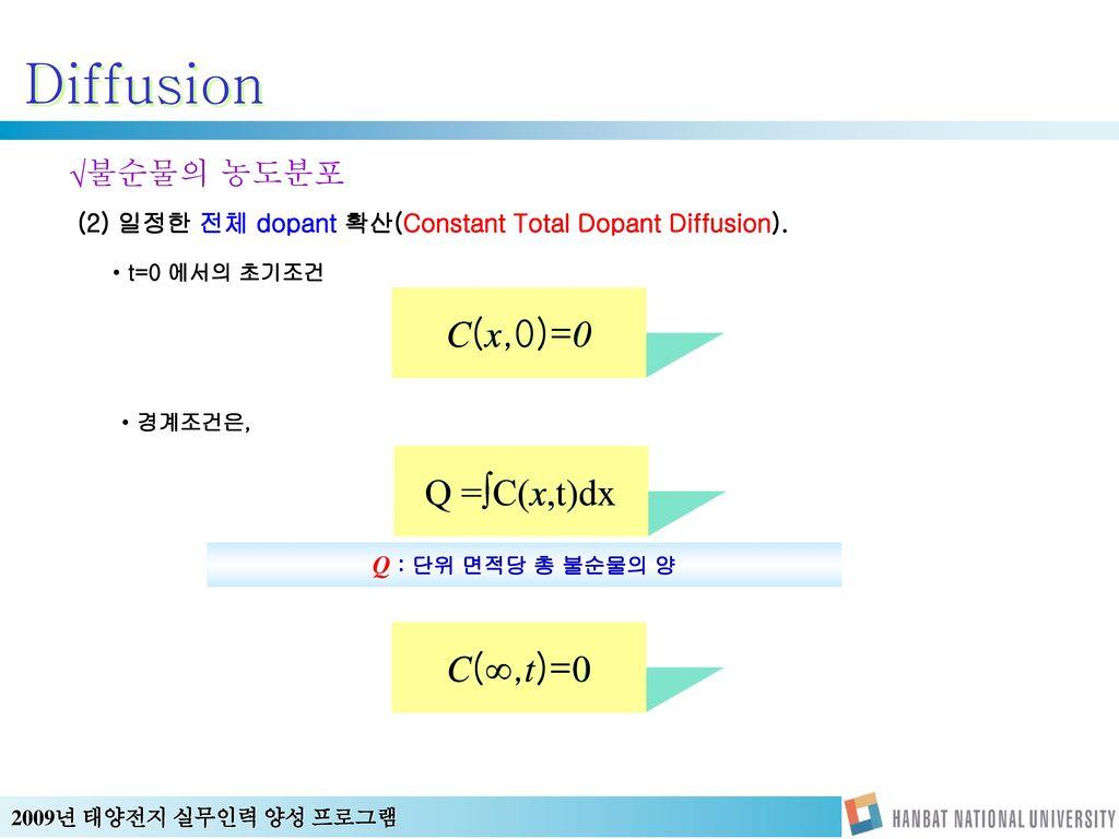 (2) 일정한 전체 dopant 확산(Constant Total Dopant Diffusion).