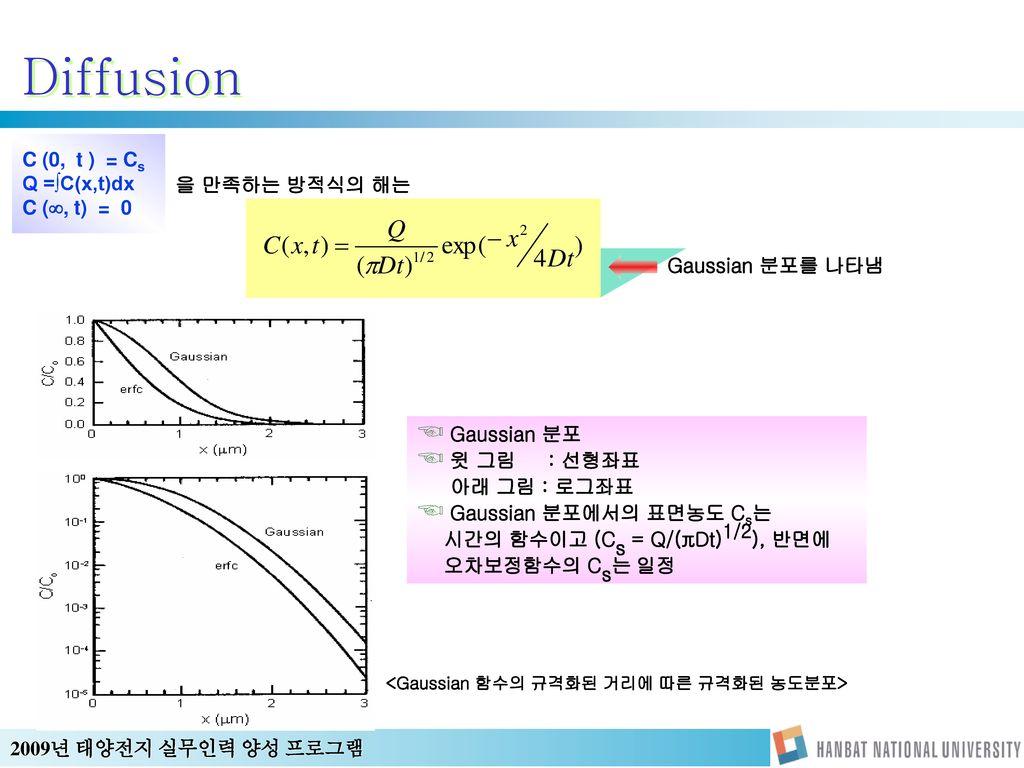 <Gaussian 함수의 규격화된 거리에 따른 규격화된 농도분포>