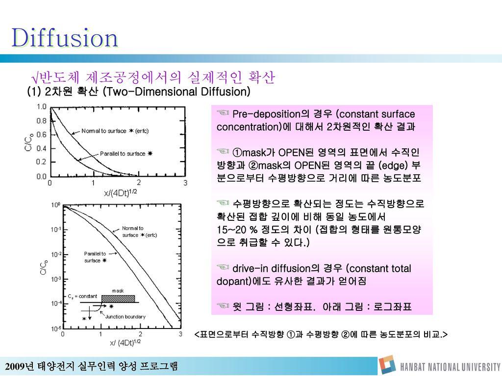 <표면으로부터 수직방향 ①과 수평방향 ②에 따른 농도분포의 비교.>