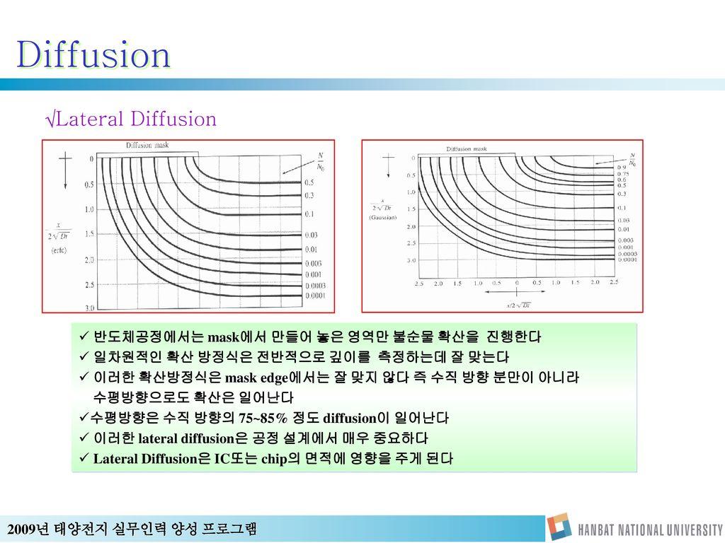 Diffusion Lateral Diffusion 반도체공정에서는 mask에서 만들어 놓은 영역만 불순물 확산을 진행한다