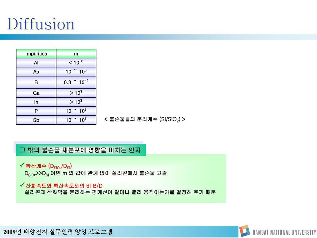 < 불순물들의 분리계수 (Si/SiO2) >