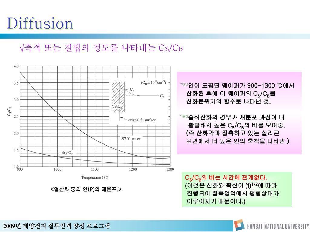 Diffusion 축적 또는 결핍의 정도를 나타내는 Cs/CB 인이 도핑된 웨이퍼가 900-1300 ℃에서