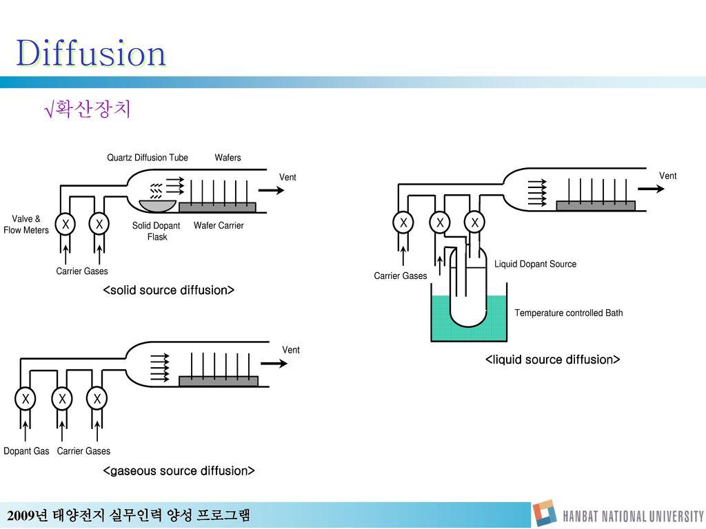 Diffusion 확산장치 <solid source diffusion>