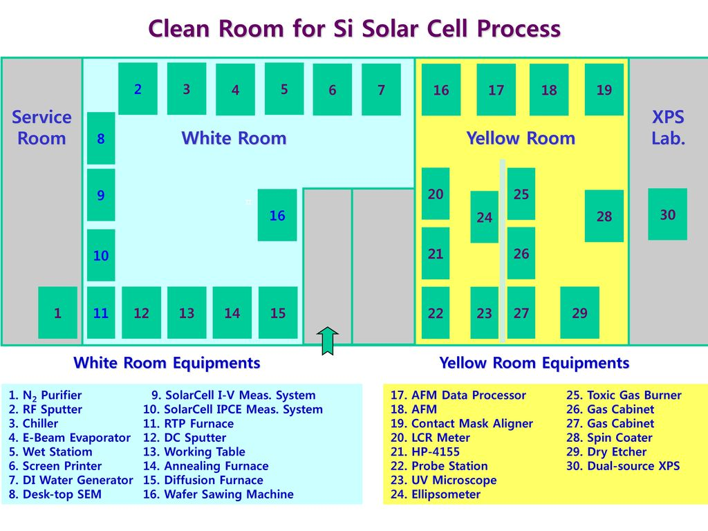 Clean Room for Si Solar Cell Process