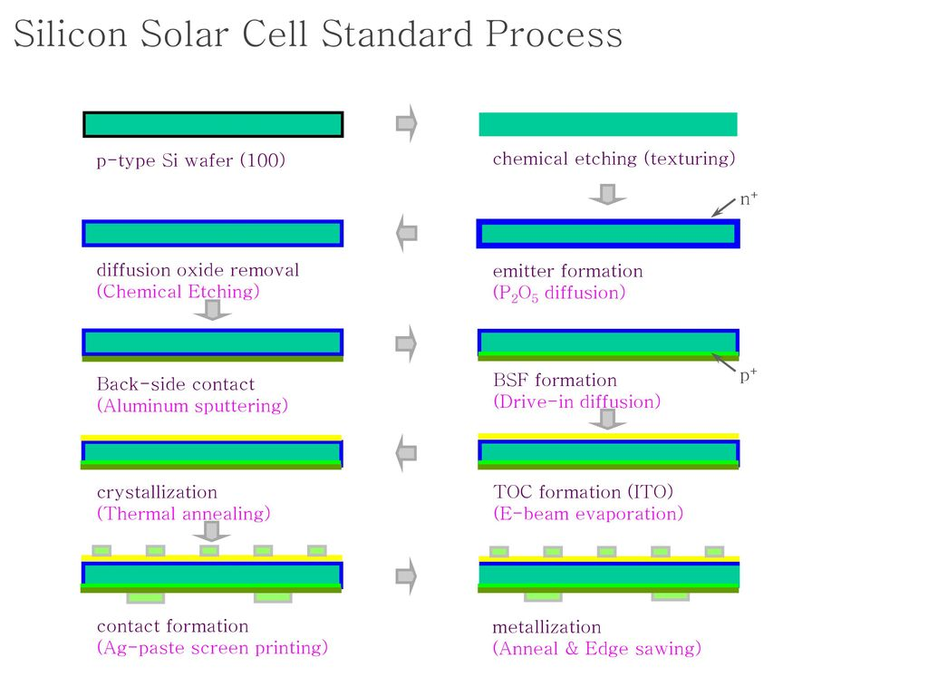 Silicon Solar Cell Standard Process