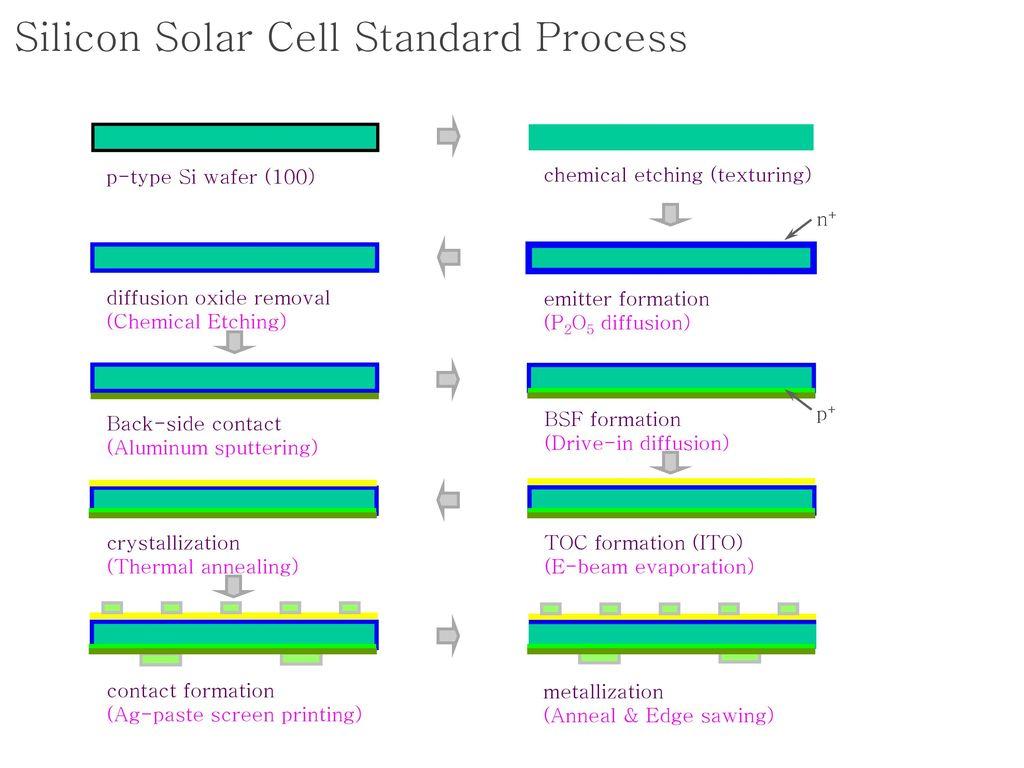 Silicon Solar Cell Standard Process