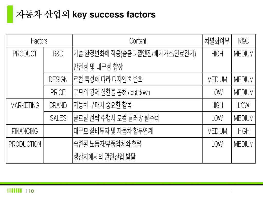 자동차 산업의 key success factors