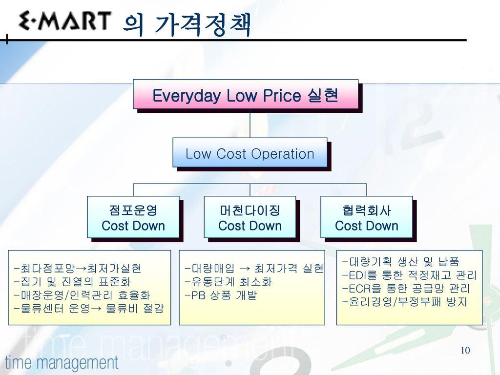 의 가격정책 Everyday Low Price 실현 Low Cost Operation 점포운영 Cost Down 협력회사