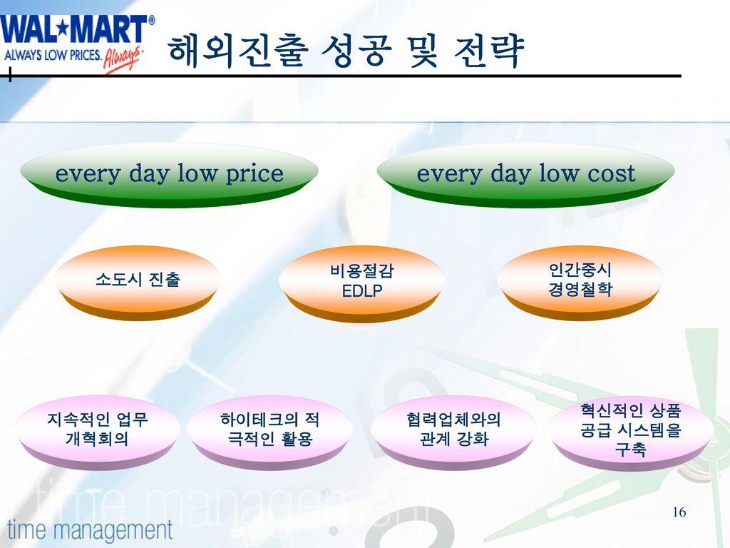 해외진출 성공 및 전략 every day low price every day low cost 소도시 진출 비용절감 EDLP