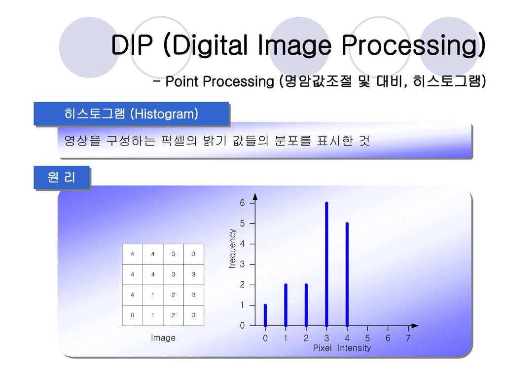paper presentation on image processing Paper presentation on image processing abstract this paper is about a selected few image processing applications optical character recognition is the translation of images of handwritten, typewritten or printed text into machine-editable text then i have introduced the captcha that we so frequently encounter in common websites.