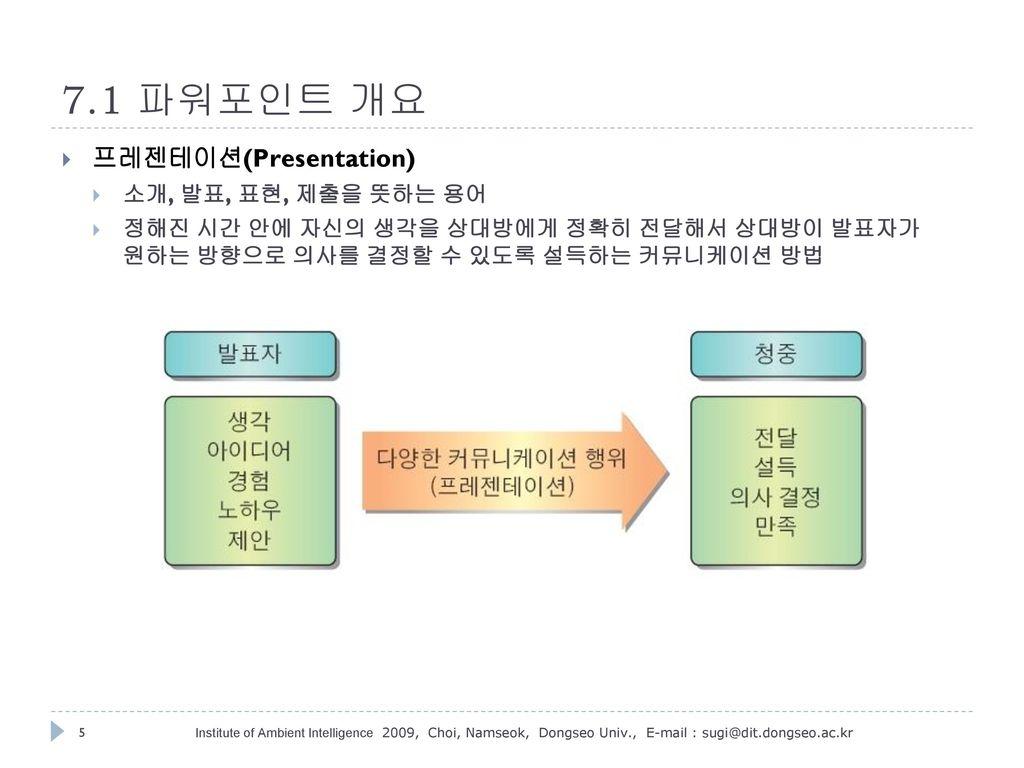 7.1 파워포인트 개요 프레젠테이션(Presentation) 소개, 발표, 표현, 제출을 뜻하는 용어