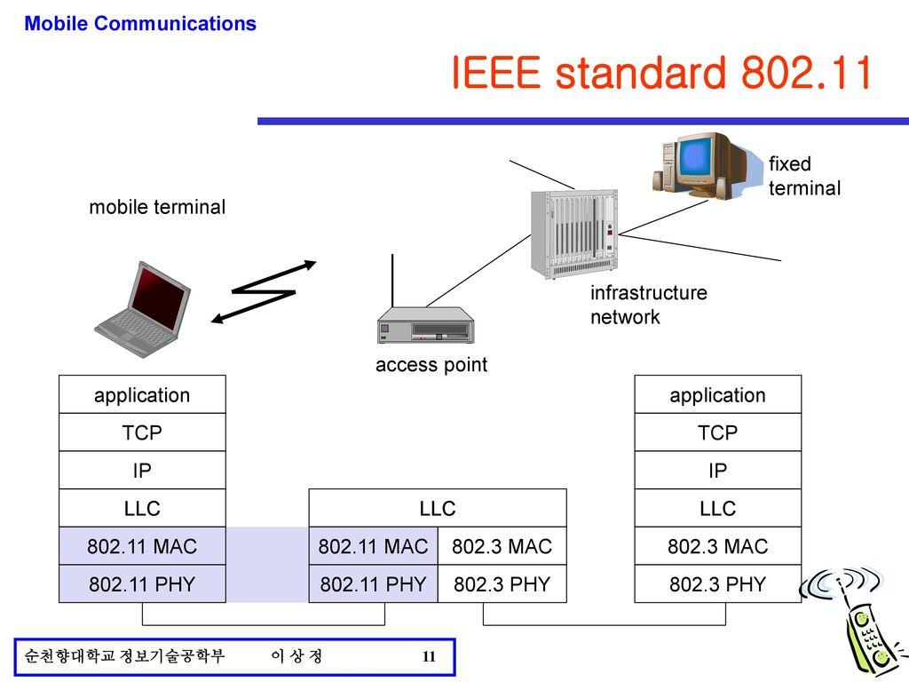ieee 802.11 g standard pdf