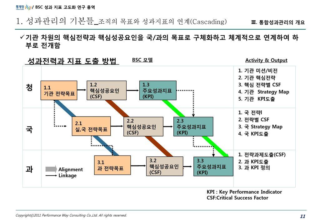 1. 성과관리의 기본틀_조직의 목표와 성과지표의 연계(Cascading)