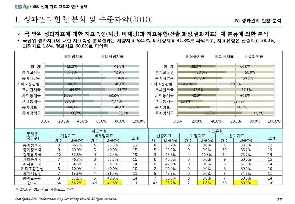 1. 성과관리현황 분석 및 수준파악(2010) 국 단위 성과지표에 대한 지표속성(계량, 비계량)과 지표유형(산출,과정,결과지표) 재 분류에 의한 분석.