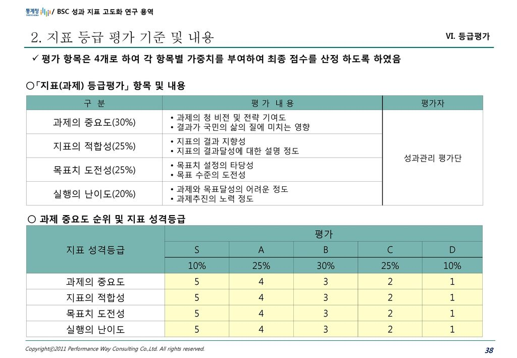 2. 지표 등급 평가 기준 및 내용 평가 항목은 4개로 하여 각 항목별 가중치를 부여하여 최종 점수를 산정 하도록 하였음