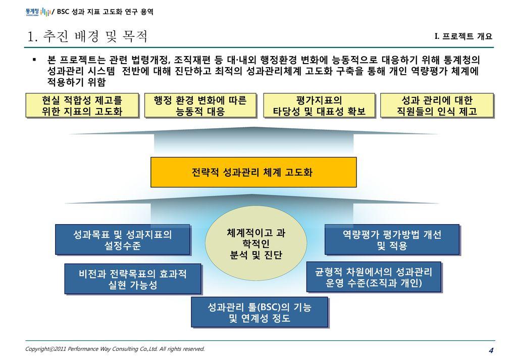 균형적 차원에서의 성과관리 운영 수준(조직과 개인)