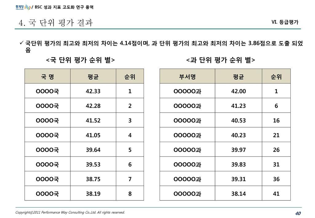 4. 국 단위 평가 결과 <국 단위 평가 순위 별> <과 단위 평가 순위 별>