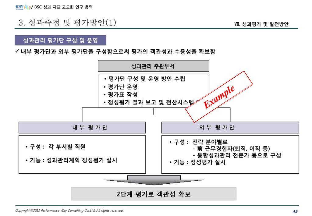 Example 3. 성과측정 및 평가방안(1) • 평가단 구성 및 운영 방안 수립 2단계 평가로 객관성 확보