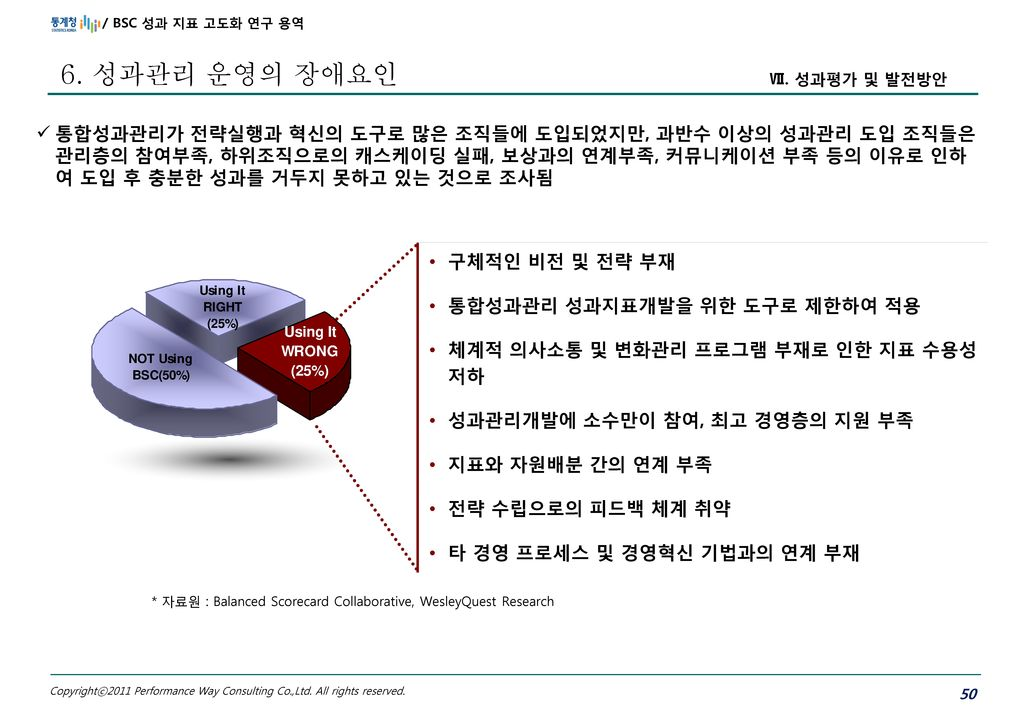 * 자료원 : Balanced Scorecard Collaborative, WesleyQuest Research