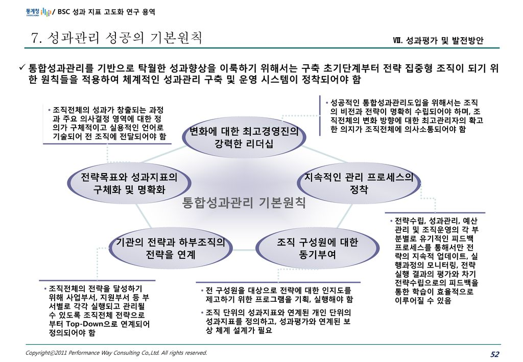 7. 성과관리 성공의 기본원칙 통합성과관리 기본원칙