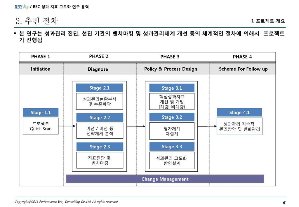 Policy & Process Design